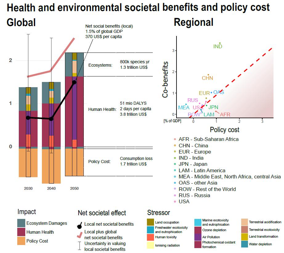 Grafik aus Rauner et al. (2020) in Nature Climate Change