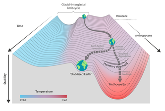 Hothouse Earth paper most impactful climate reseach article and German word-of-the-year of 2018