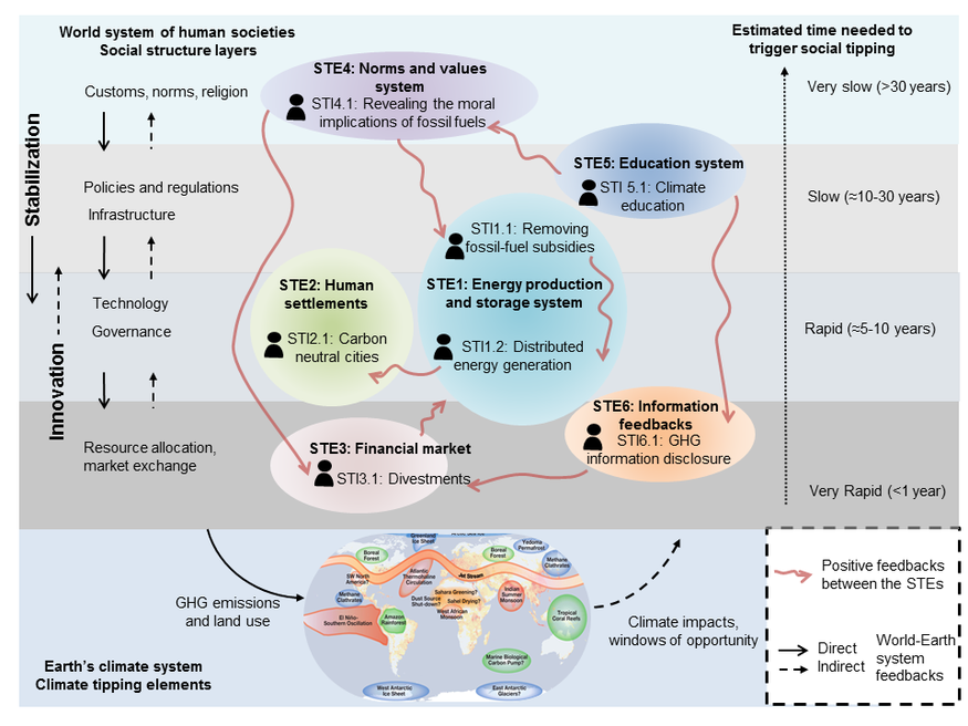 Paper: Social tipping dynamics for stabilizing the Earth system by 2050