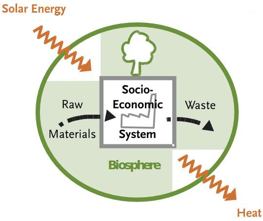 The social metabolism describes the exchange of energy and materials across social and environmental systems.