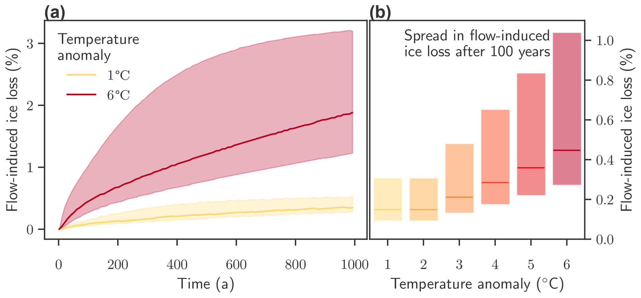 2020/10/27: New study on the sensitivity of ice loss due to flow law parameters uncertainty