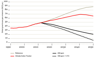Climate Action Tracker Update: Little progress - Countries still heading for over 3ºC warming
