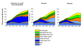 Technological options are critical for economic viability of 2°C climate target