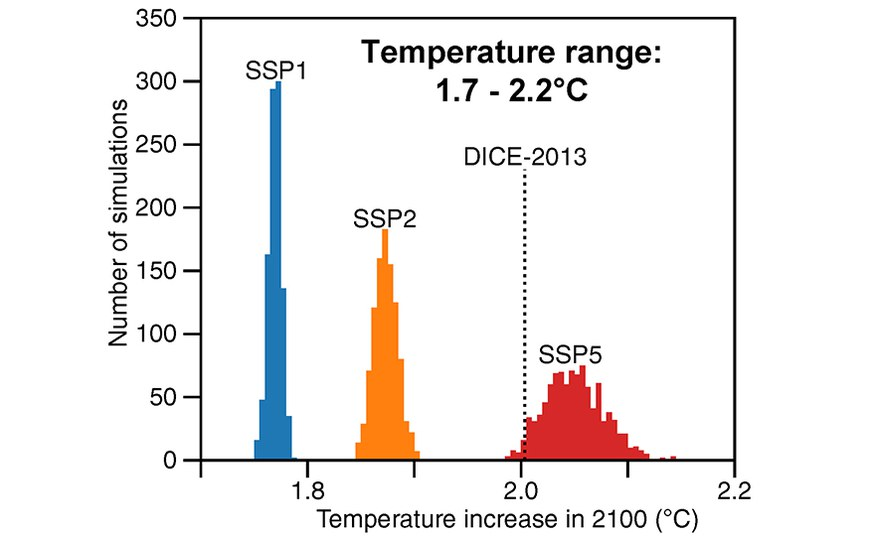 Climate costs smallest if warming is limited to 2°C