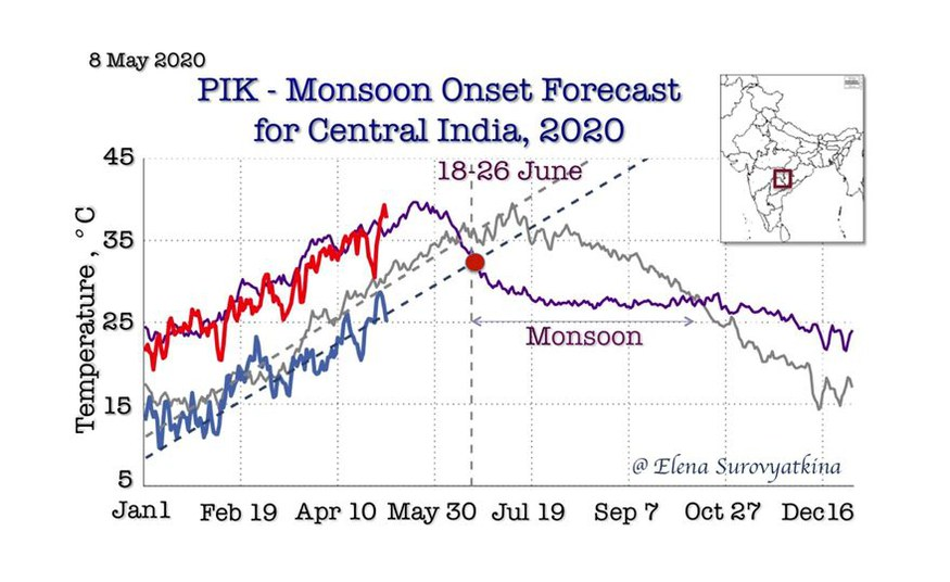 Delayed monsoon onset in Central India: early warning forecast