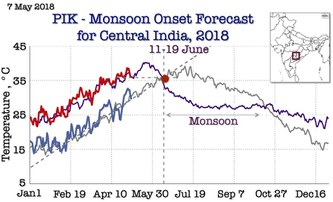 Early Summer Monsoon forecast for India