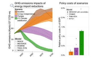Energy independence policies will not save the climate