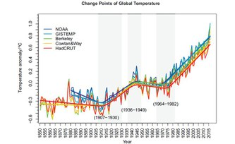Global warming trend with ups and downs, but without slowdown or speed-up