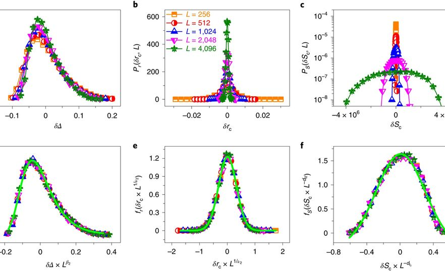 Identifiying crises through network connections: Nature Physics publication