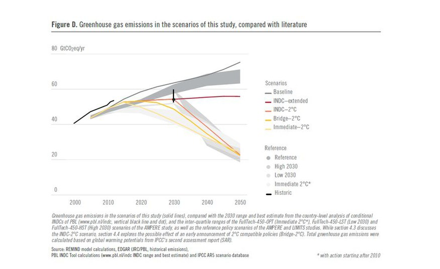 National contributions provide entry point for the low-carbon transformation