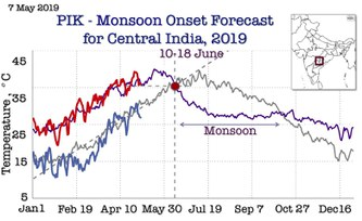 PIK researchers issue new early forecast of Indian Summer Monsoon