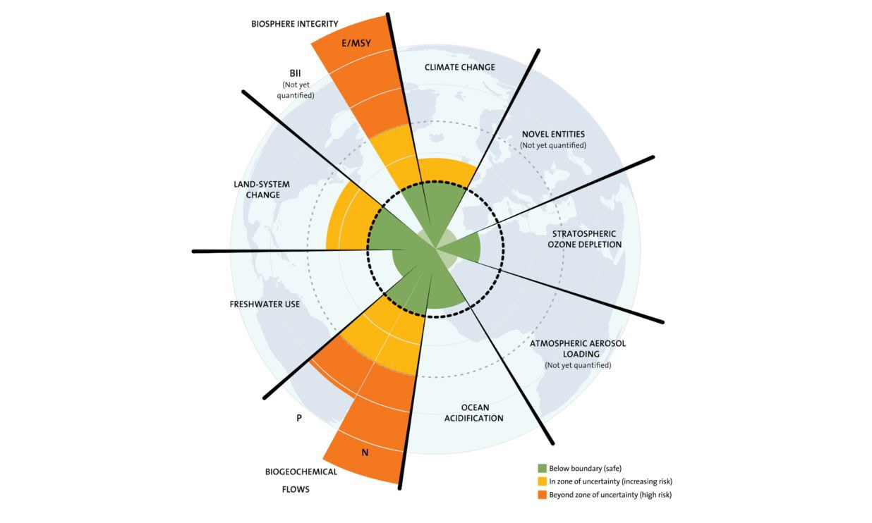 Planetary boundaries: Interactions in the Earth system amplify human impacts