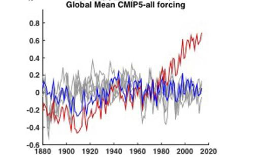 Record warm years almost certainly due to human-made climate change