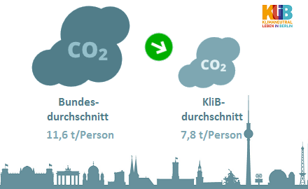 """The living lab experiment """"Climate-Neutral Living in Berlin"""" takes stock: Everyone can contribute to climate stabilization, but without politics it won't succeed"""