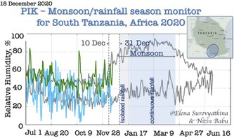 Daily Relative Humidity 18.12. 2020 in Southern Tanzania
