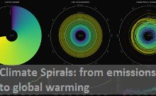 Photo: Climate spirals from emissions to global warming