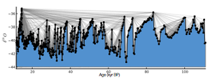 Standard visibility graph constructed from GISP2 ice core oxygen isotope data.