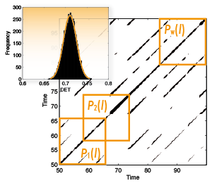 Recurrence plot with distribution