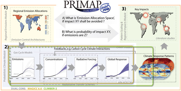 PRIMAP_overview_small