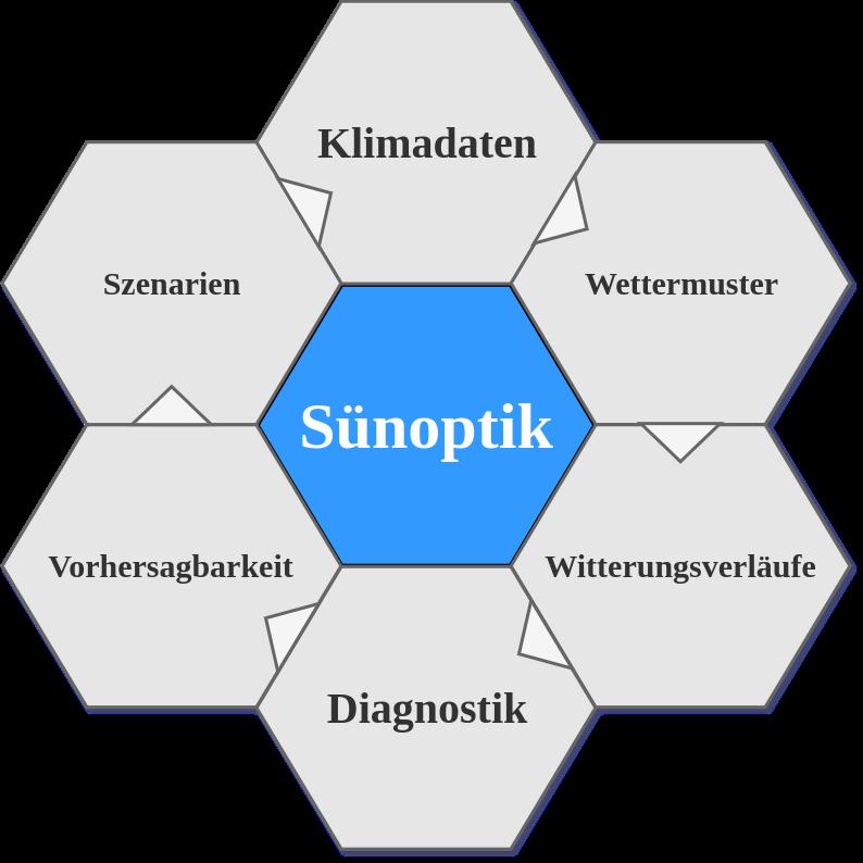 sünoptik