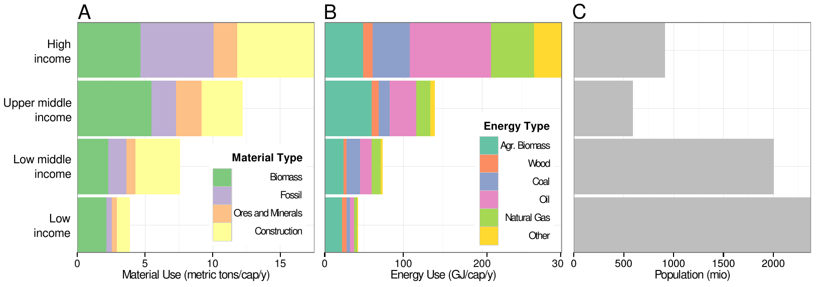 Year 2000 (a) material and (b) energy use per capita, and (c) total population by World Bank income groups (source).