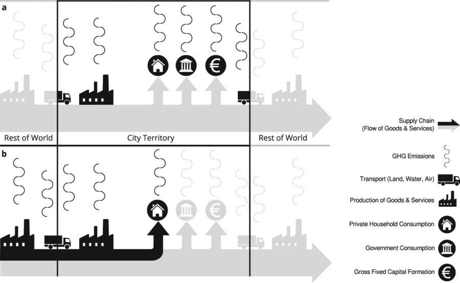Conceptual comparison between territorial GHG emission accounting (a) and the GHG footprint (b). Territorial emissions include the entirety of emissions that occur within the city boundary. These are direct emissions from production (goods & services, transport) and final consumption (households, government, gross fixed capital formation). Because they also include urban production for exports, territorial emissions are often indicative of the economic structure of a city (e.g. in the presence of heavy industry). The GHG footprint, instead, puts the focus on consumption within the city boundary. In this study it includes direct and upstream GHG emissions from household consumption. The former occur within the city boundary (e.g. heating and private transport), the latter may occur anywhere in the world (including within the city) and require analysing the entire supply chain of urban consumption. The GHG footprint is indicative of the consumption pattern of urban households (source).